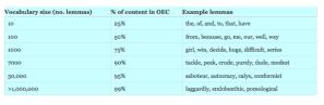 OED-chart